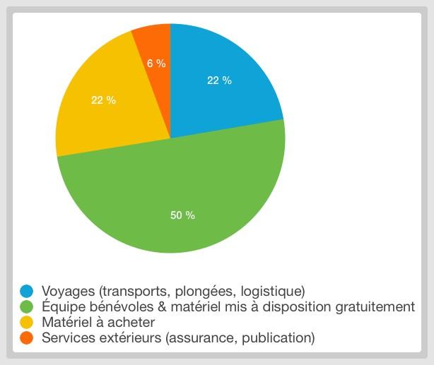 Photo du camenbert de la répartition des dépenses pour le projet SOS épaves en danger